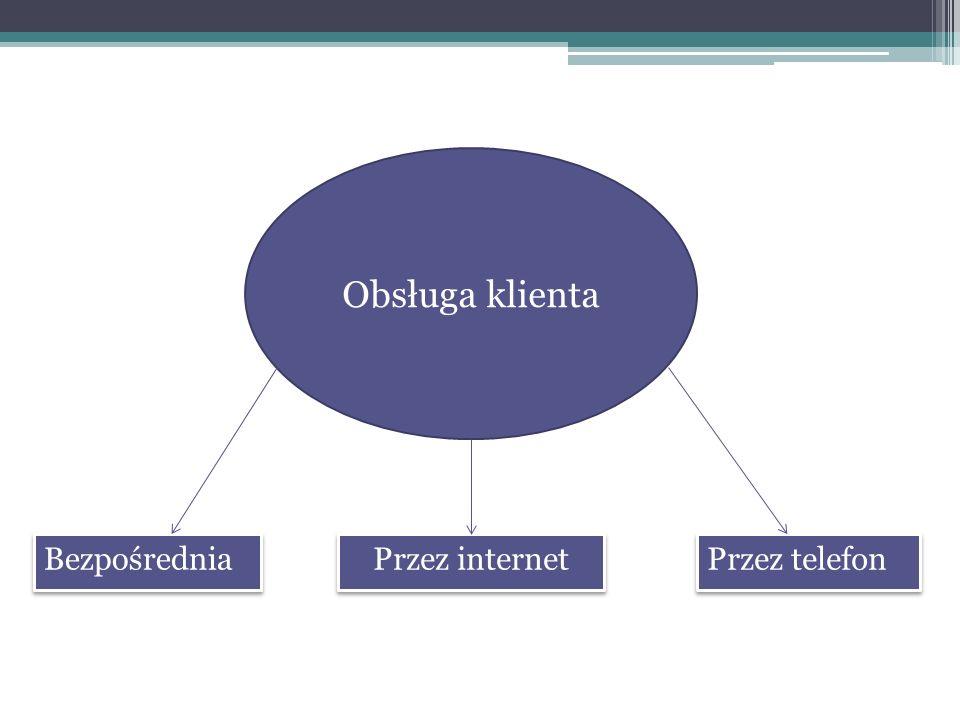 Obsługa klienta Bezpośrednia Przez telefon Przez internet