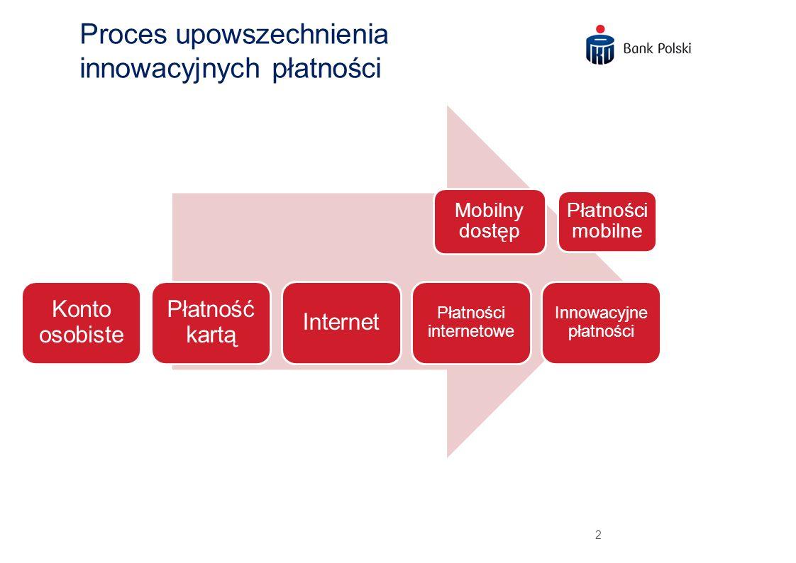 Proces upowszechnienia innowacyjnych płatności