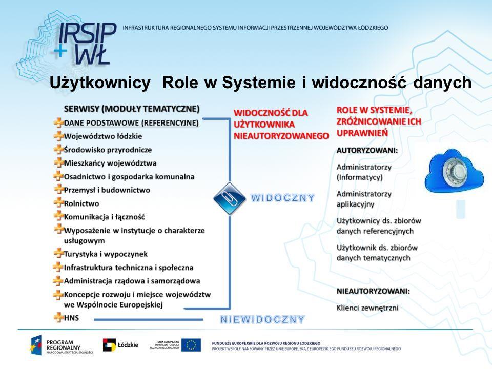 Użytkownicy Role w Systemie i widoczność danych