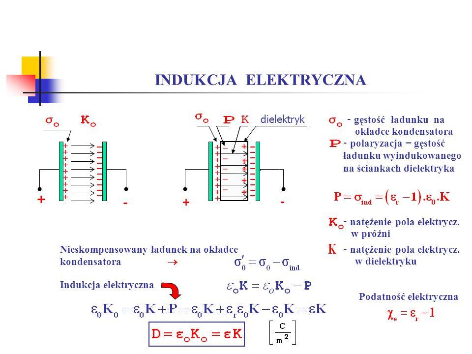 INDUKCJA ELEKTRYCZNA + - dielektryk - gęstość ładunku na