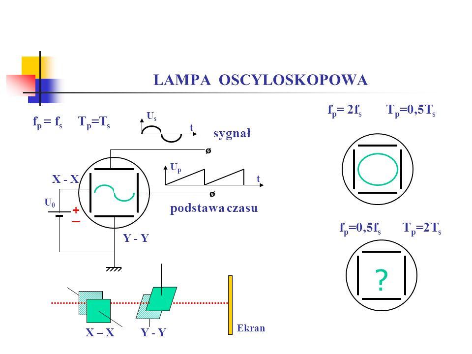 LAMPA OSCYLOSKOPOWA fp= 2fs Tp=0,5Ts fp = fs Tp=Ts sygnał