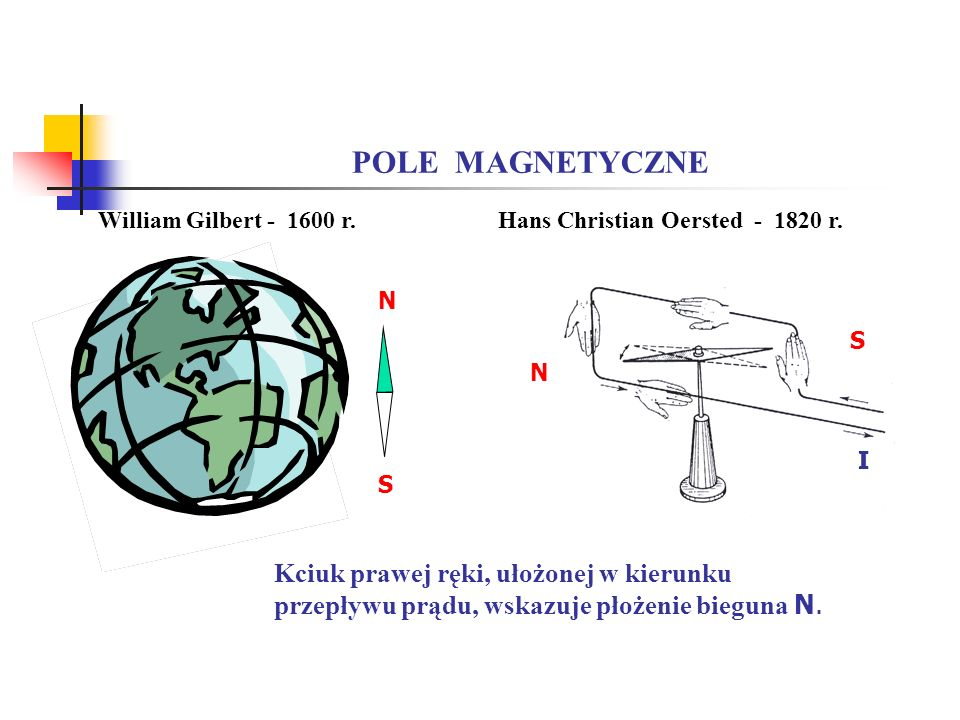 POLE MAGNETYCZNE William Gilbert r. Hans Christian Oersted r. N. S. N. I. I.
