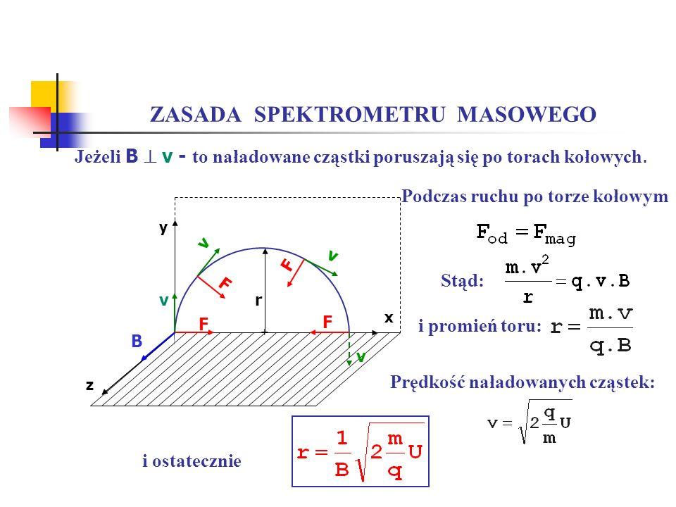 ZASADA SPEKTROMETRU MASOWEGO