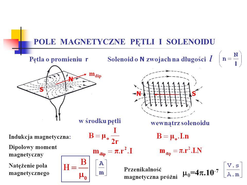 POLE MAGNETYCZNE PĘTLI I SOLENOIDU