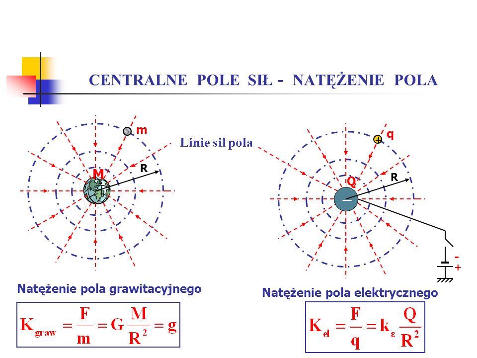 CENTRALNE POLE SIŁ - NATĘŻENIE POLA