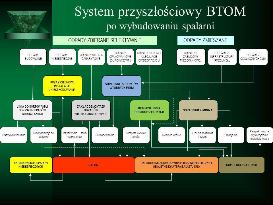System przyszłościowy BTOM po wybudowaniu spalarni