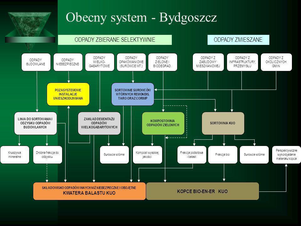 Obecny system - Bydgoszcz