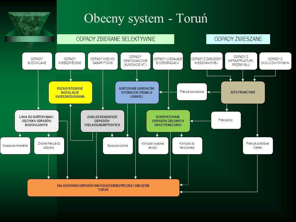 Obecny system - Toruń ODPADY ZBIERANE SELEKTYWNIE ODPADY ZMIESZANE