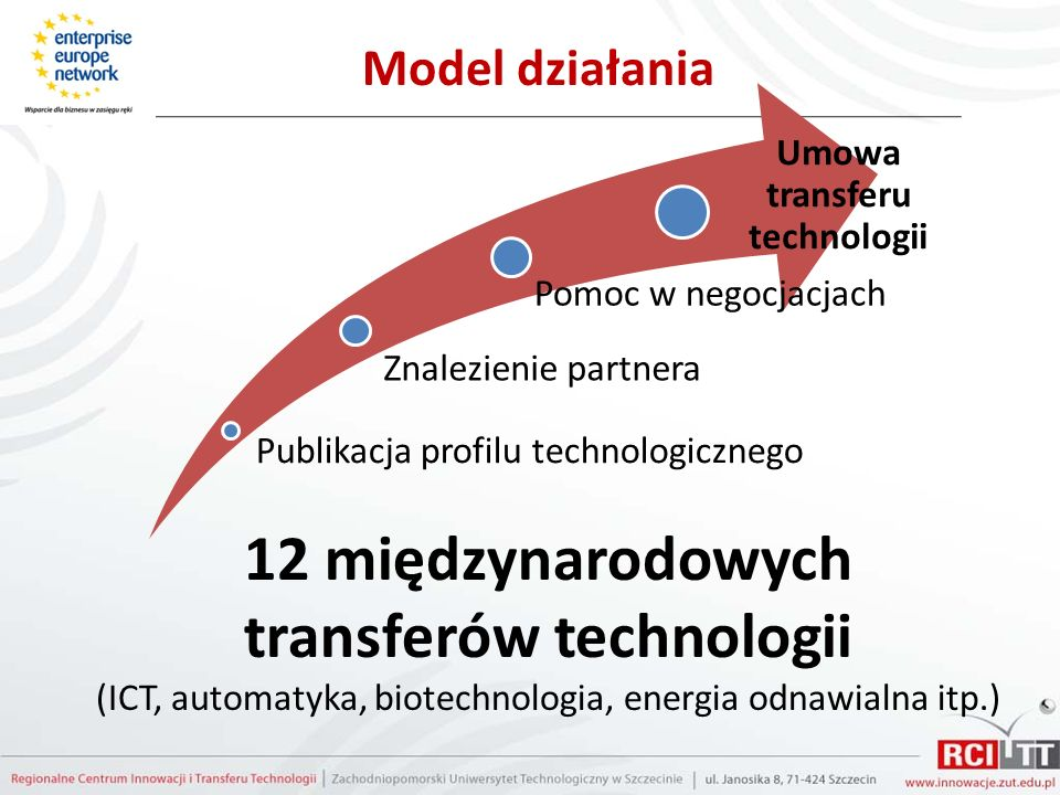 Umowa transferu technologii