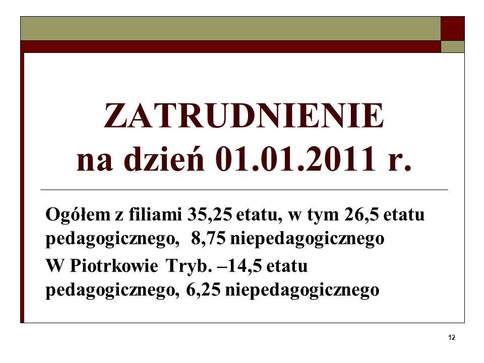 ZATRUDNIENIE na dzień 01.01.2011 r.