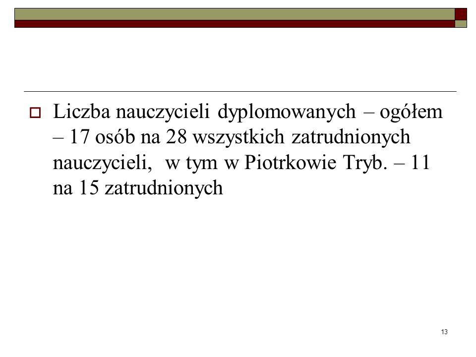 Liczba nauczycieli dyplomowanych – ogółem – 17 osób na 28 wszystkich zatrudnionych nauczycieli, w tym w Piotrkowie Tryb.