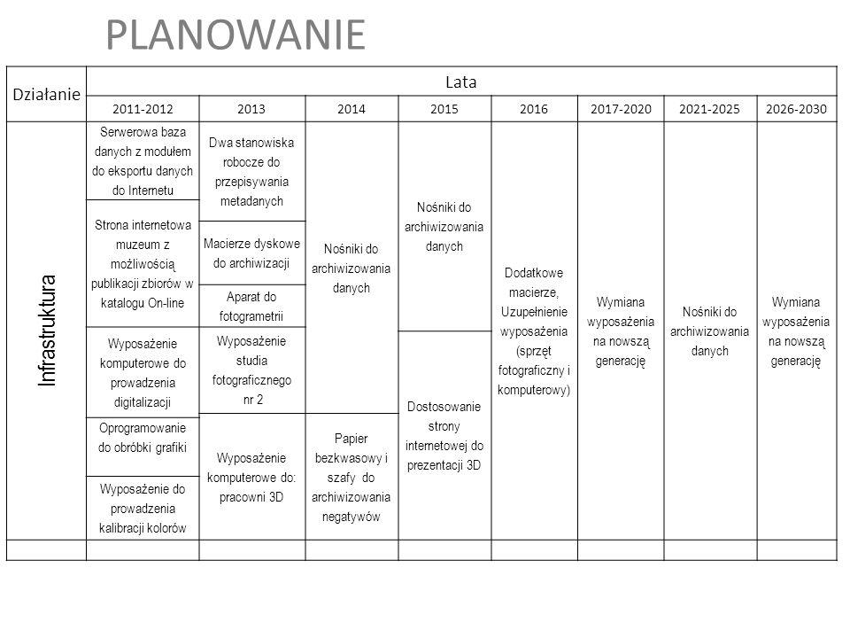 PLANOWANIE Infrastruktura Działanie Lata 2011-2012 2013 2014 2015 2016