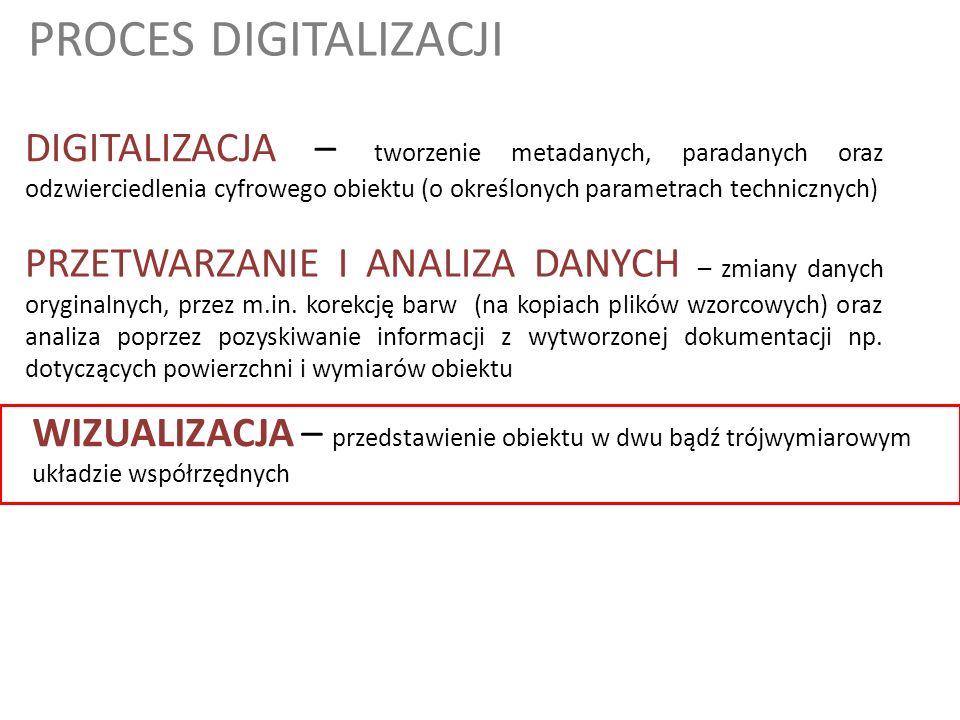 PROCES DIGITALIZACJI