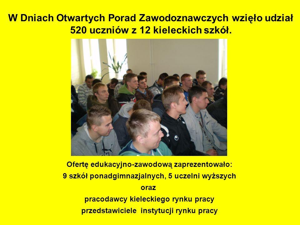 W Dniach Otwartych Porad Zawodoznawczych wzięło udział 520 uczniów z 12 kieleckich szkół.