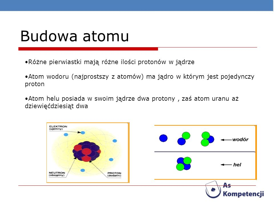 Budowa atomu Różne pierwiastki mają różne ilości protonów w jądrze