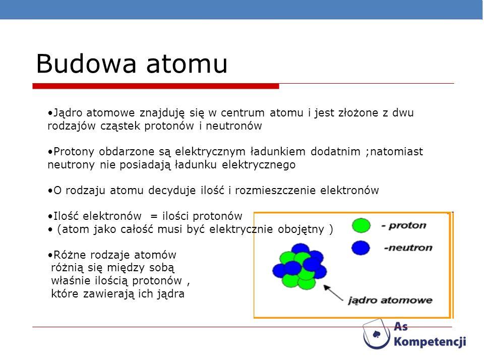 Budowa atomu Jądro atomowe znajduję się w centrum atomu i jest złożone z dwu rodzajów cząstek protonów i neutronów.