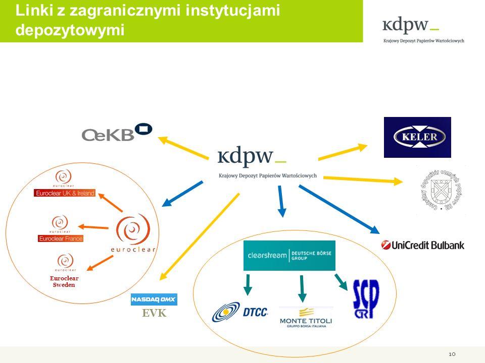 Linki z zagranicznymi instytucjami depozytowymi