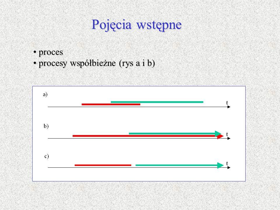 Pojęcia wstępne proces procesy współbieżne (rys a i b)