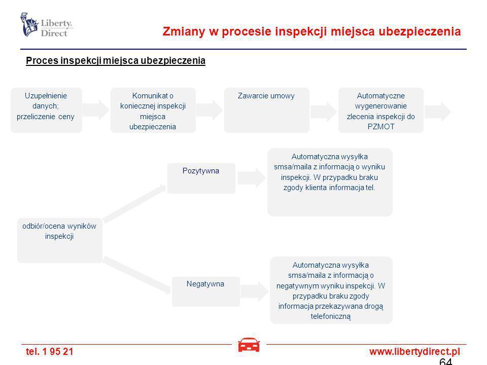 Zmiany w procesie inspekcji miejsca ubezpieczenia