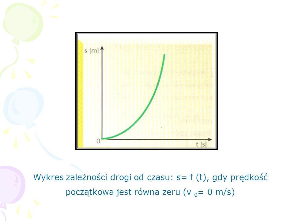 Wykres zależności drogi od czasu: s= f (t), gdy prędkość