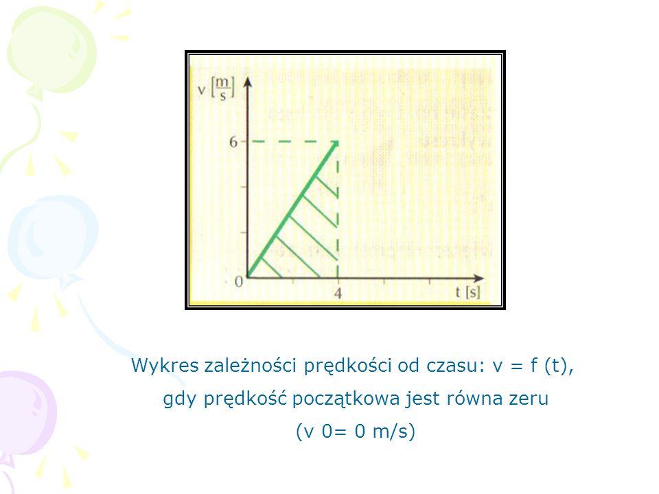 Wykres zależności prędkości od czasu: v = f (t),