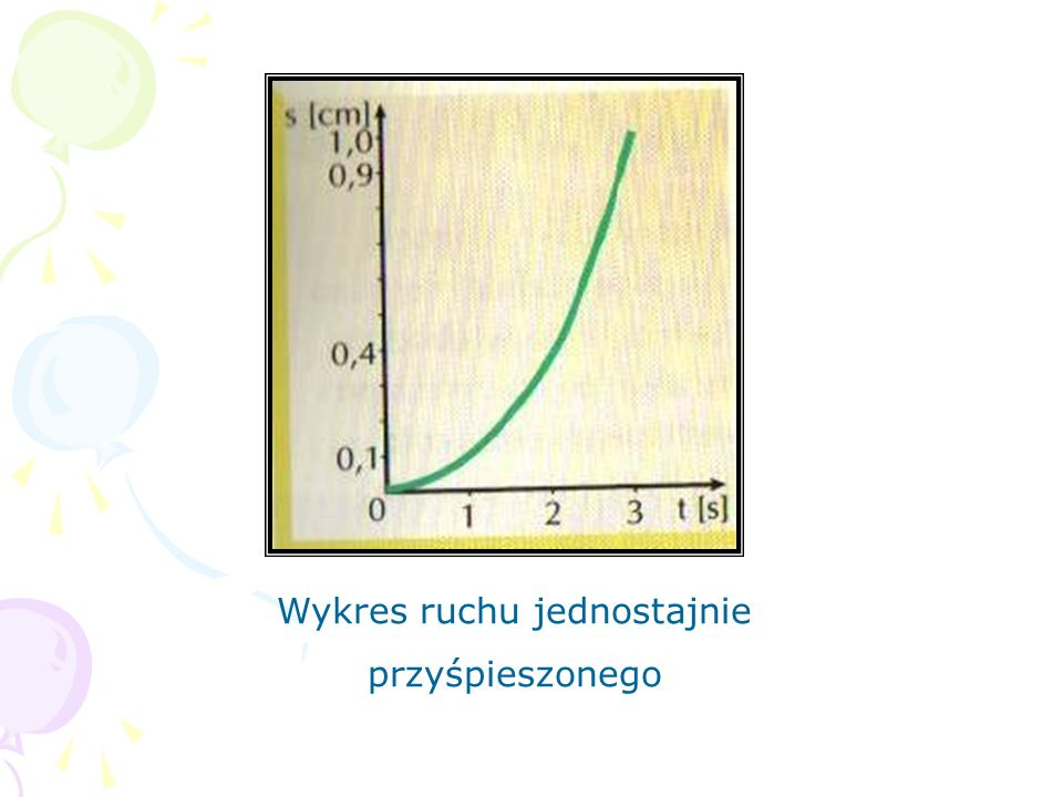 Wykres ruchu jednostajnie