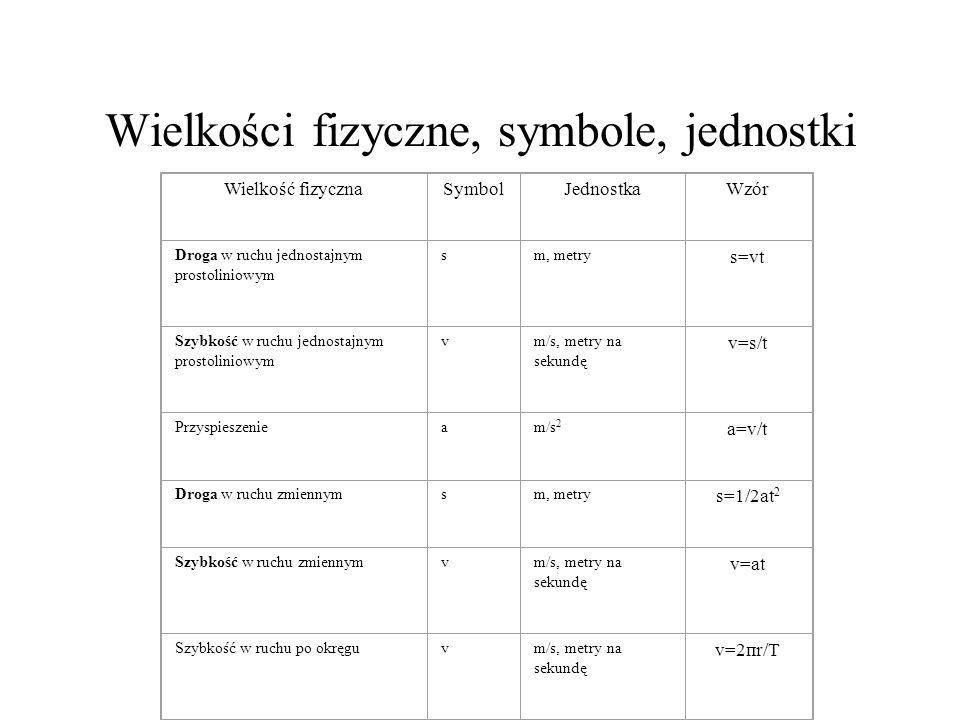 Wielkości fizyczne, symbole, jednostki