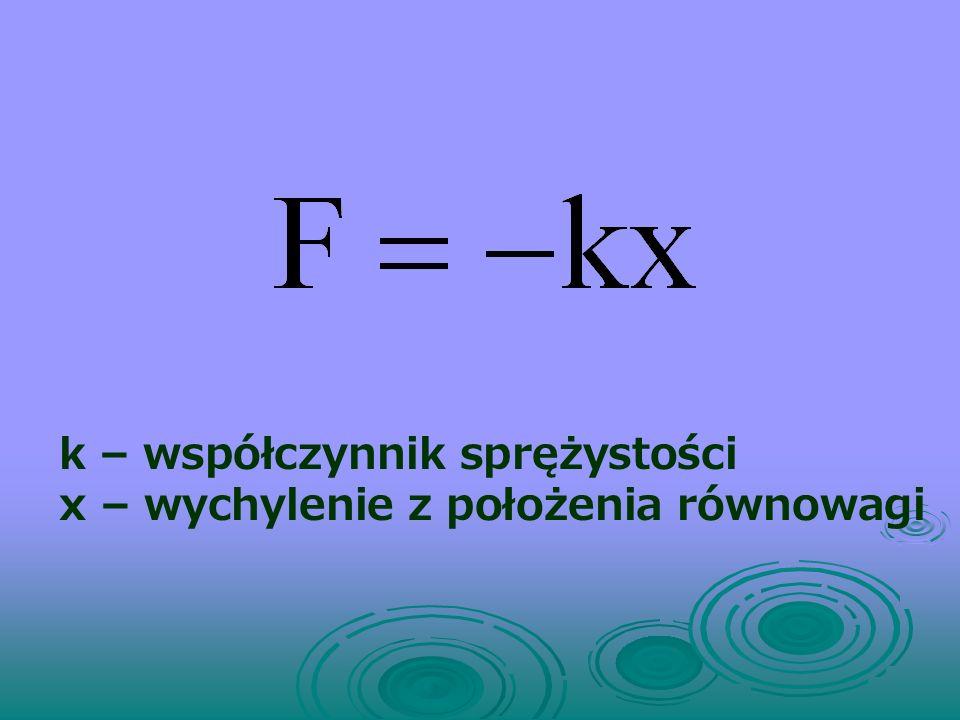 k – współczynnik sprężystości