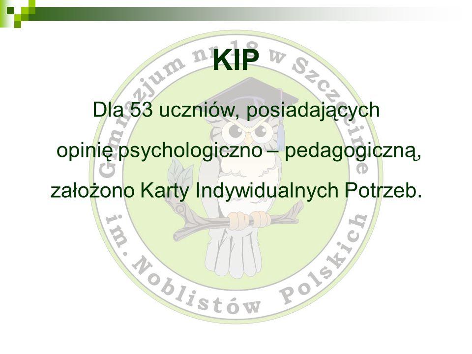 KIP Dla 53 uczniów, posiadających