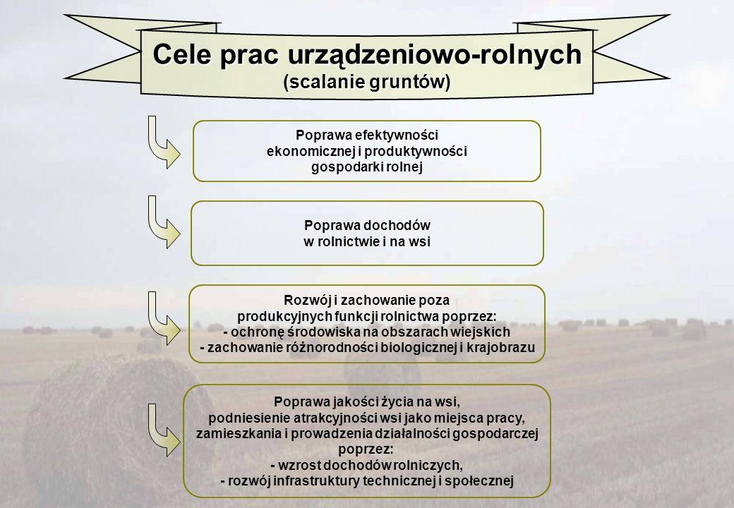 Cele prac urządzeniowo-rolnych