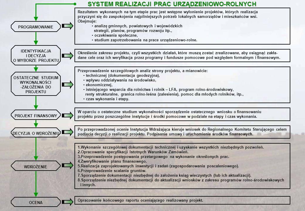 SYSTEM REALIZACJI PRAC URZĄDZENIOWO-ROLNYCH
