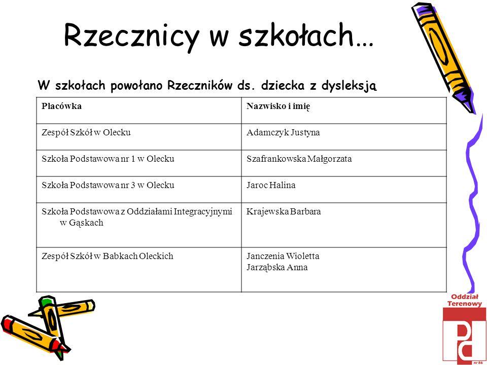 Rzecznicy w szkołach…W szkołach powołano Rzeczników ds. dziecka z dysleksją. Placówka. Nazwisko i imię.