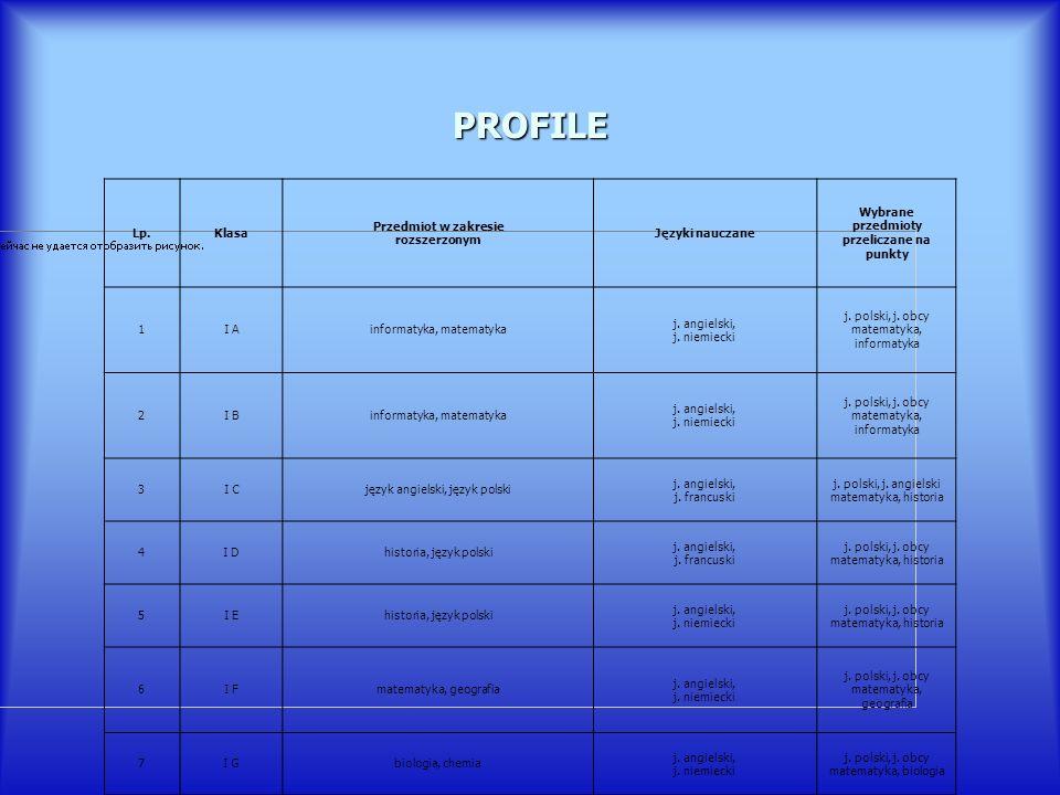 PROFILE Lp. Klasa Przedmiot w zakresie rozszerzonym Języki nauczane