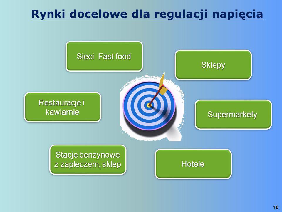 Rynki docelowe dla regulacji napięcia