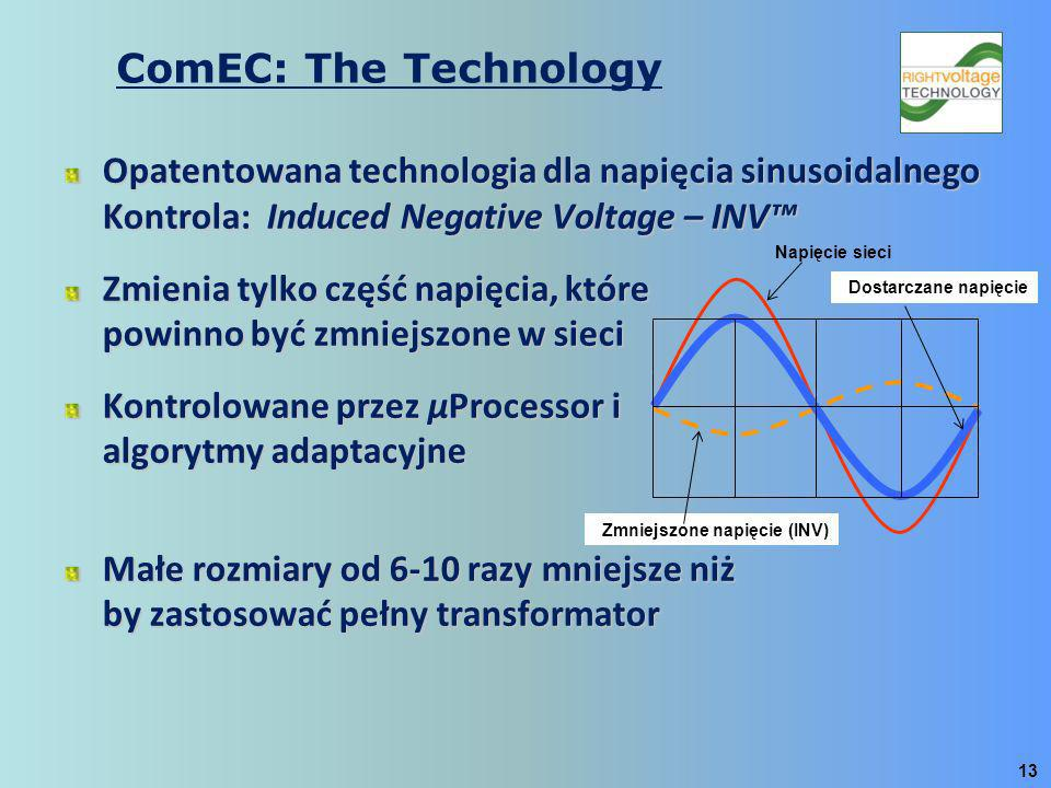 ComEC: The Technology Opatentowana technologia dla napięcia sinusoidalnego Kontrola: Induced Negative Voltage – INV™