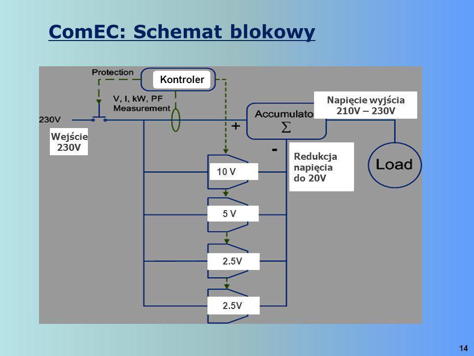 ComEC: Schemat blokowy