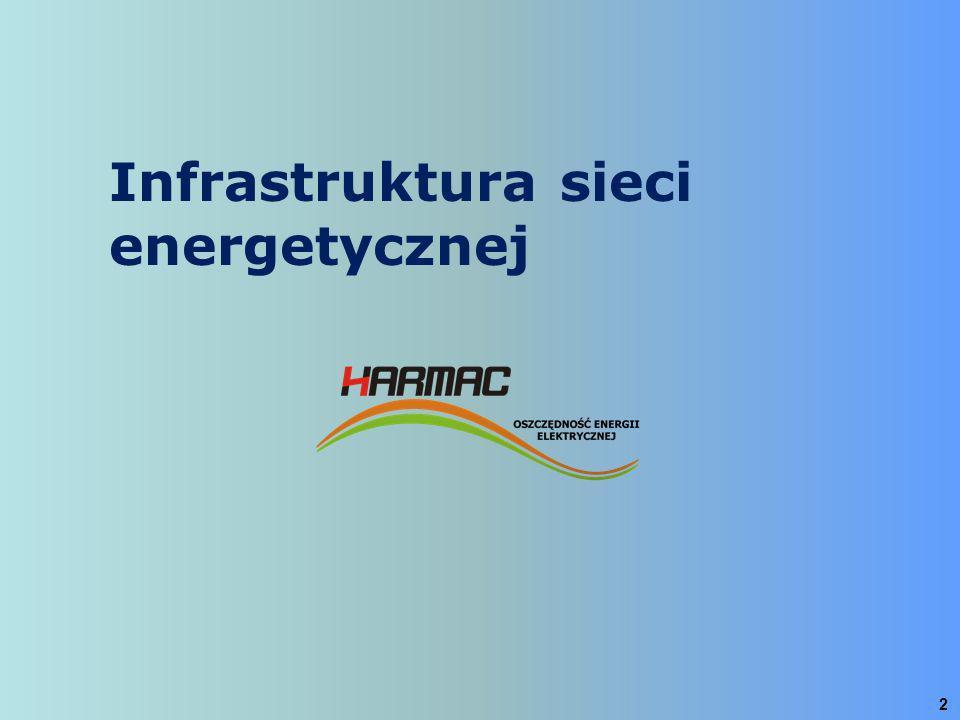 Infrastruktura sieci energetycznej