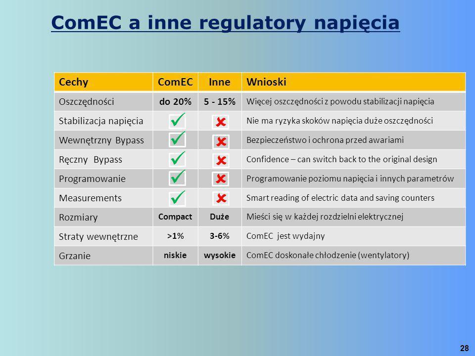 ComEC a inne regulatory napięcia