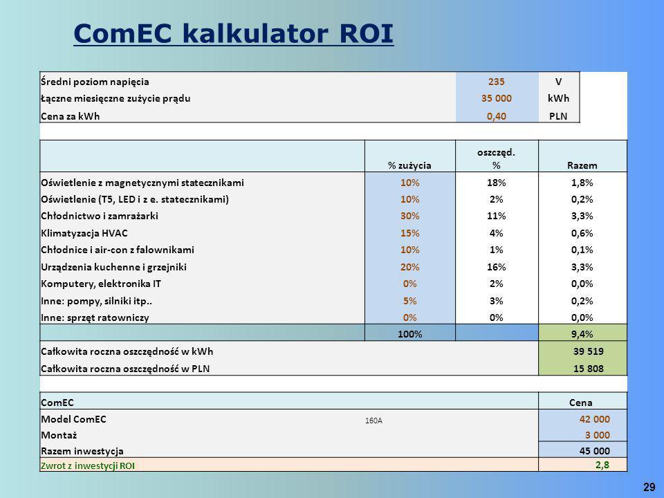 ComEC kalkulator ROI Średni poziom napięcia 235 V