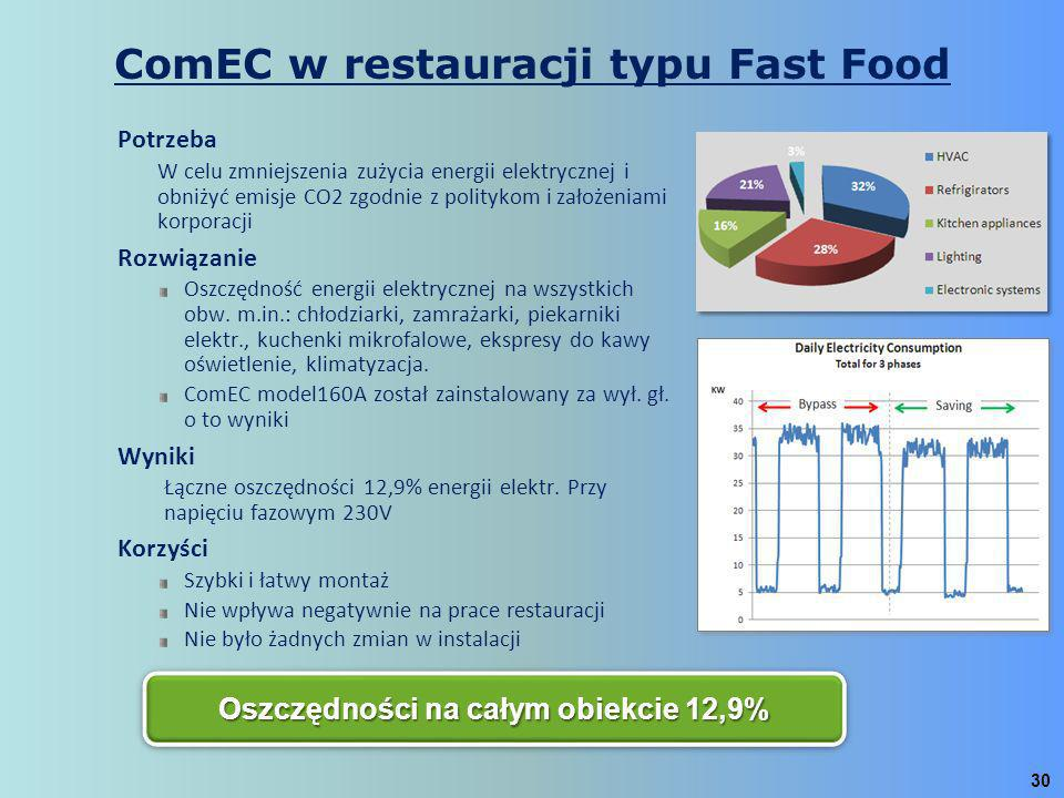 ComEC w restauracji typu Fast Food