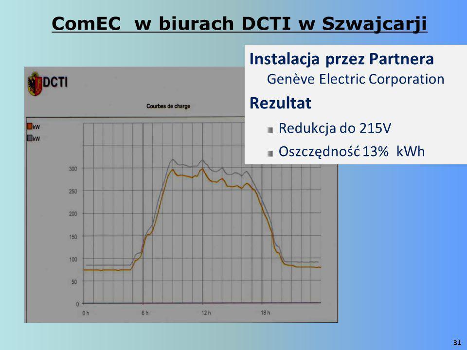 ComEC w biurach DCTI w Szwajcarji