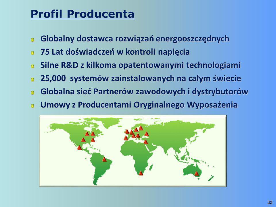 Profil Producenta Globalny dostawca rozwiązań energooszczędnych