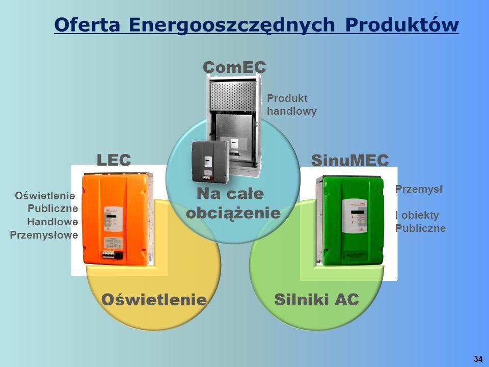 Oferta Energooszczędnych Produktów