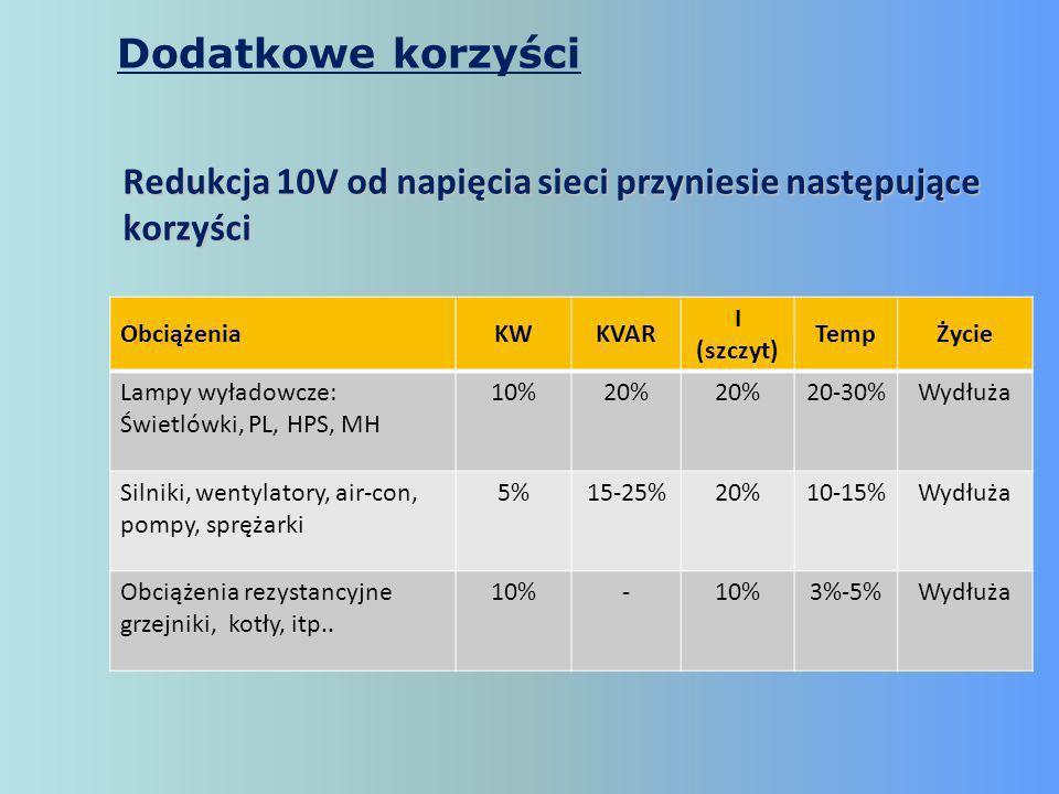 Dodatkowe korzyści Redukcja 10V od napięcia sieci przyniesie następujące korzyści. Obciążenia. KW.
