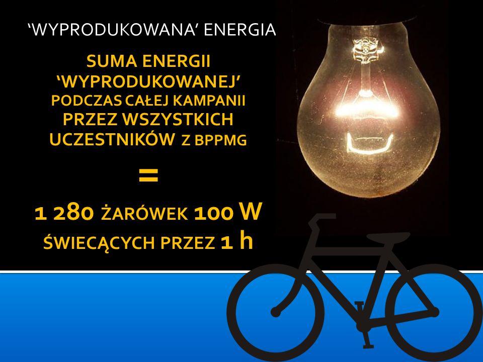 = 1 280 ŻARÓWEK 100 W ŚWIECĄCYCH PRZEZ 1 h 'WYPRODUKOWANA' ENERGIA