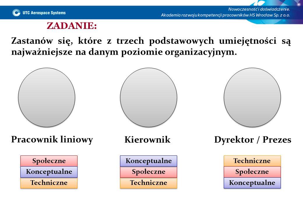 Pracownik liniowy Kierownik Dyrektor / Prezes