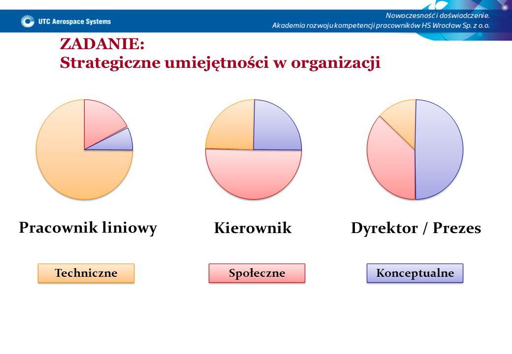 ZADANIE: Strategiczne umiejętności w organizacji