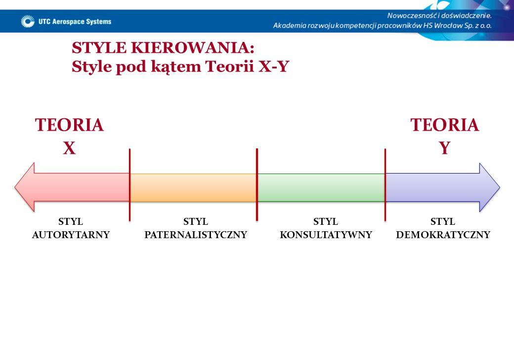 STYLE KIEROWANIA: Style pod kątem Teorii X-Y