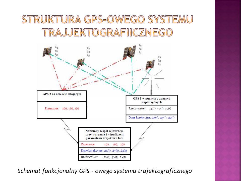 Struktura GPS-owego systemu trajjektografiicznego