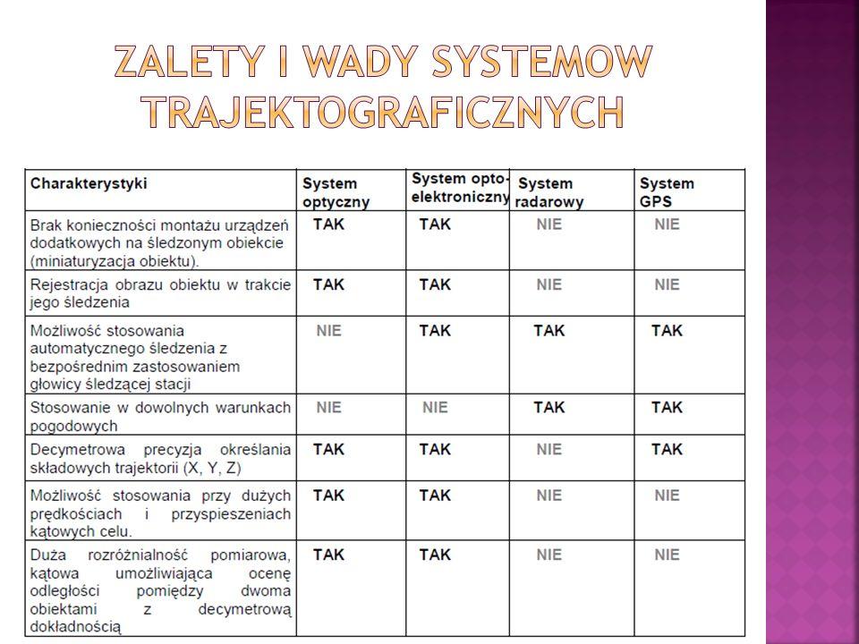Zalety i wady systemow trajektograficznych